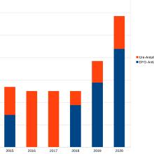 Die Drittmittel des Open-Access-Publikationsfonds sind seit 2018 gestiegen.