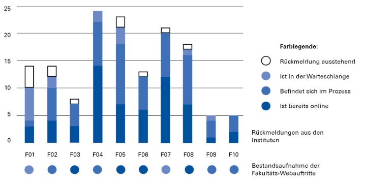Balkendiagramm: Der Fortschritt nach Fakultäten aufgeschlüsselt. (c)