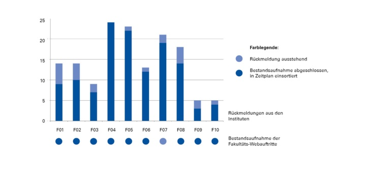 Überblick über die erfolgten Rückmeldungen von Institute und Fakultäten. Stand: Februar 2018. (c)