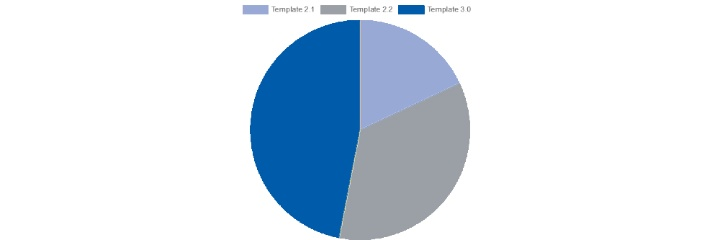 OpenCms-Site-Statistik: 146 Webauftritte in Template 3, 109 in Template 2.2 und 56 in Template 2.1. (c)