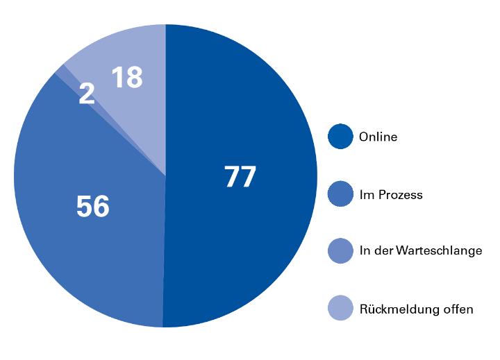 Kreisdiagramm: Fortschritte beim Webrelaunch von Instituten und Fakultäten: 77 online, 62 im Prozess, 2 in der Warteschlange und 18 noch offen.
