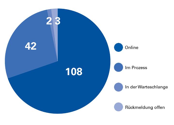Fortschritt beim Webrelaunch Institute und Fakultäten: 108 sind online, 42 sind im Prozess, 2 haben noch keine Zeitplanung, 3 sind noch nicht angemeldet. (c)