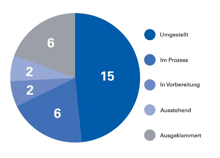 Zwischenstand im Januar 2019: Über die Hälfte der Verwaltungs-Webauftritte ist in die zentralen Seiten überführt.