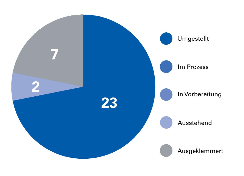Statistik: 23 Einheiten überführt, 2 ausstehend, 7 für Intranet-Projekt ausgeklammert. (c)
