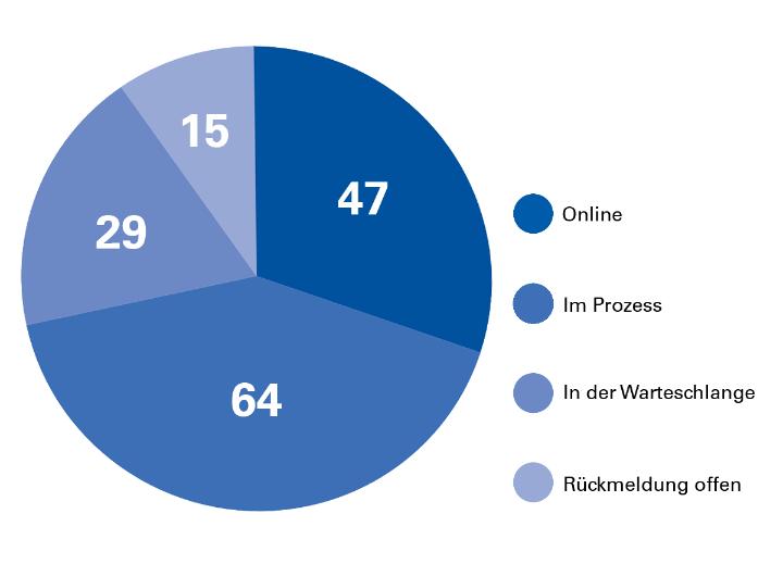 Relaunch-Statistik der Institute und Fakultäten. Stand: August 2018. (c)