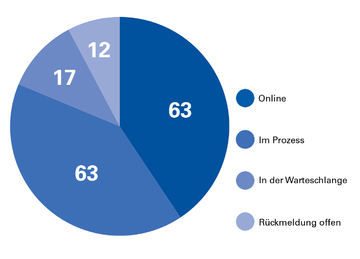 Fortschritt zusammengezählt: 63 online, 63 im Prozess, 17 in Warteschlange, 12 noch nicht zurückgemeldet. (c)