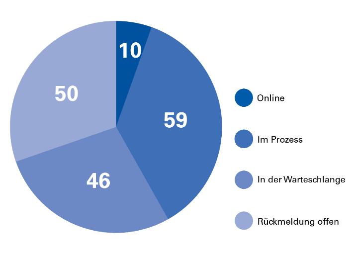 Kuchen-Diagramm zeigt eine Statistik zu Fakultäten und Institute im Relaunch-Prozess