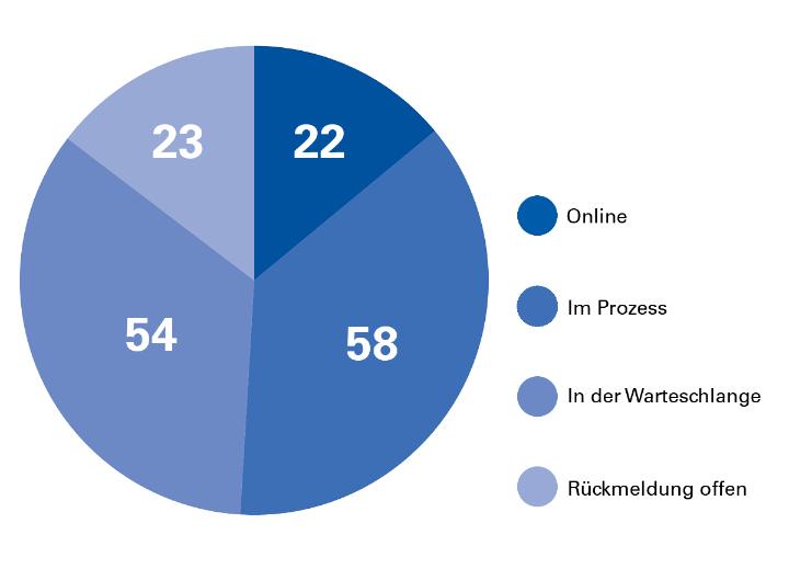 Relaunch Statistik der Institute und Fakultäten. Stand: Februar 2018. (c)