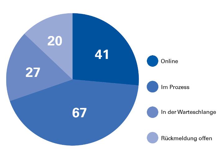 Relaunch-Statistik der Institute und Fakultäten. Stand: Juli 2018. (c)