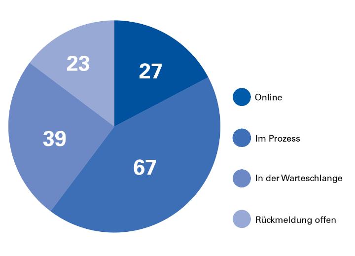Relaunch-Statistik der Institute und Fakultäten. Stand: April 2018. (c)