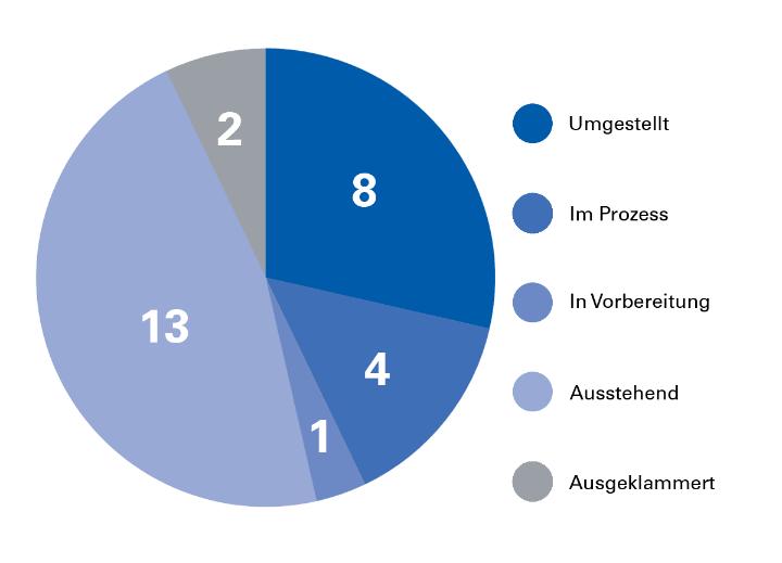 Relaunch-Statistik der Verwaltung. Stand: August 2018. (c)