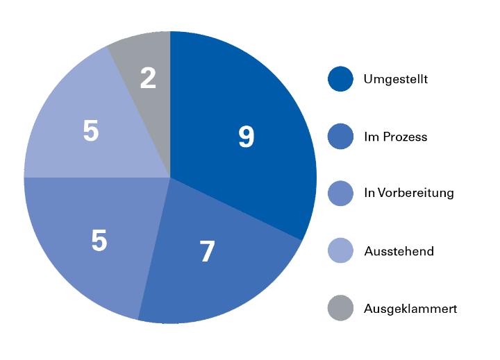 Relaunch-Statistik der Verwaltung. Stand: November 2018 (c)