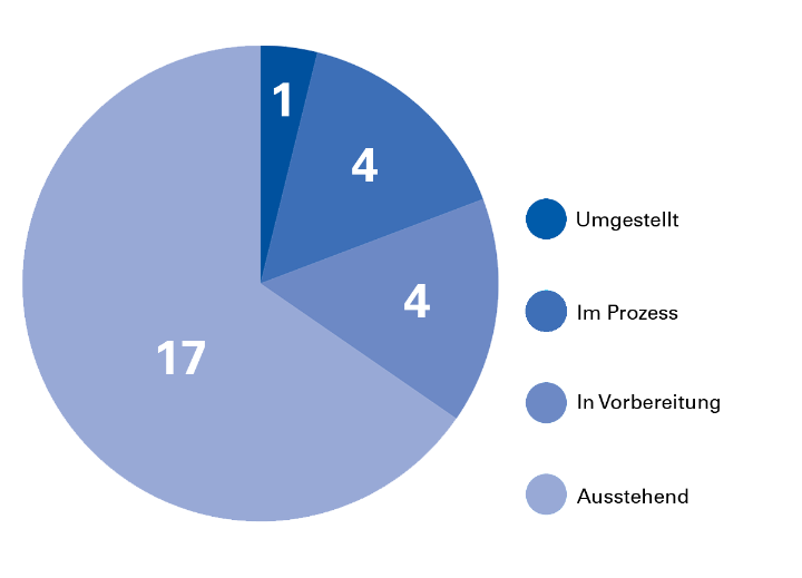 Relaunch Statistik der Verwaltung. Stand: Februar 2018 (c)