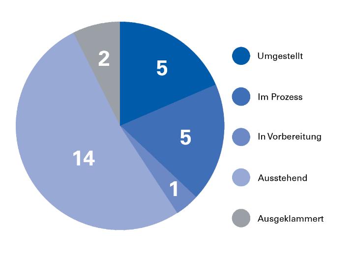 Relaunch-Statistik der Verwaltung. Stand: Juli 2018. (c)