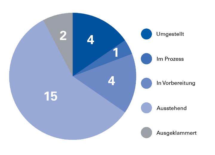 Relaunch-Statistik der Verwaltung. Stand: Mai 2018. (c)