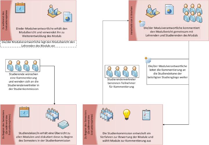 Grafische Darstellung der Modulbefragung.