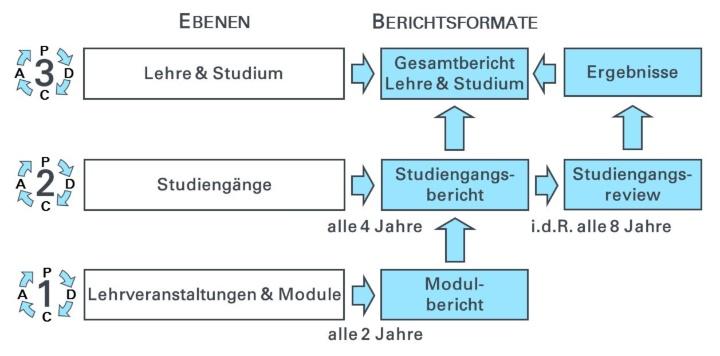 Stuttgarter Evaluationsmodell (schematische Darstellung) (c)