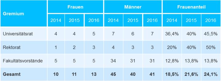 Grafik aus dem Bericht der Gleichstellungsbeauftragten 10/2015 bis 03/2017. (c)