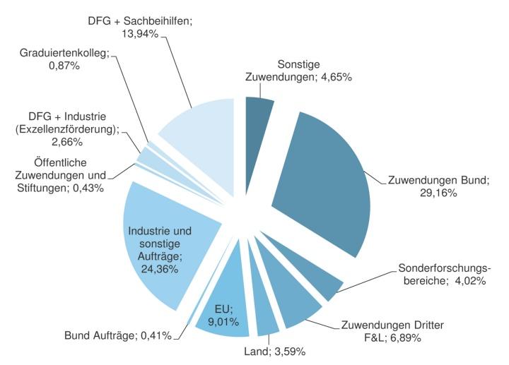 Drittmittel-Aufteilung 2016, Quelle: Jahresbericht des Rektors 11.07.2017 (c)