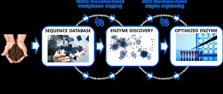 In 30 Tagen will candidum mithilfe von Big-Data-Analysen und Simulationen einsatzfähige Enzyme entwickeln. (c) candidum / Fotolia