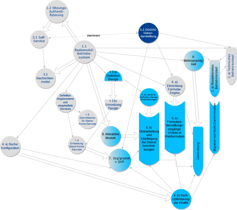 Die einzelnen Projektmodule stehen in starken Abhängigkeiten zueinander. Die Grafik versucht, diese Bezüge zu visualisieren. Eine Tabelle erhalten Sie bei der Projektleitung.