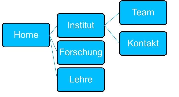 Schaubild der vorgebenen Punkte einer Institutswebseitennavigation (c)