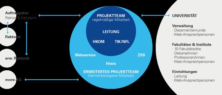 Organisation Projekt more