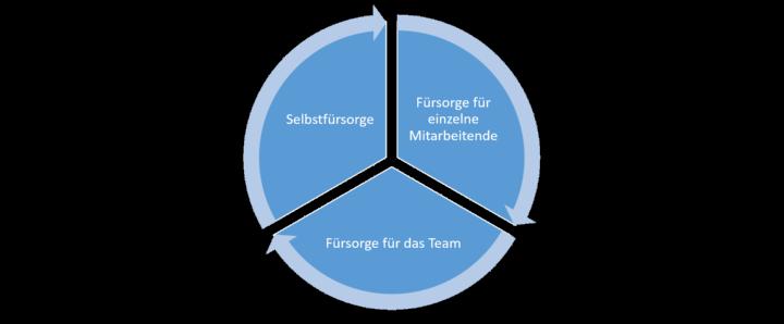 """""""Führung und Gesundheit"""" speist sich aus drei Punkten: Selbstfürsorge, Fürsorge für einzelne Mitarbeitende und Fürsorge für ein Team. Alle drei greifen dynamisch ineinander."""